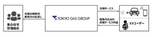 図2 東京ガスとユビ電による集合住宅向けEV充電サービスの事業スキーム