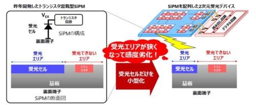 図3 受光領域と非受光領域から成る東芝のSiPM