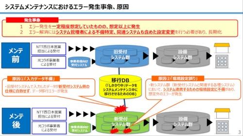 新旧の工事受付システムの関係図。システム刷新をまたぐオーダー情報は移行DBへ投入し、住所や電話番号の正規化プログラムを通す仕組みだった