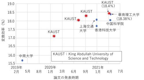 図1 単接合有機薄膜太陽電池の最近の変換効率の推移
