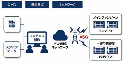 今回プロジェクトのシステム構成図(資料:NTTドコモ)