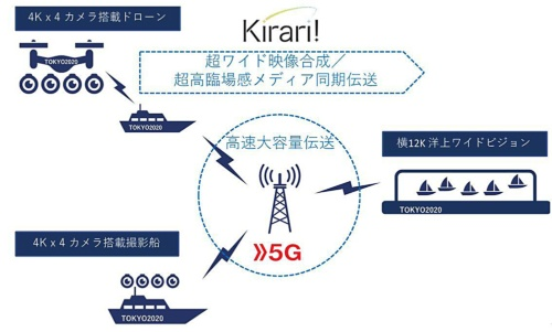 今回プロジェクトのシステム構成図。12K映像を観戦者の目の前のワイドビジョンにライブ伝送する。5G、Kirari!の他、ドローンとドローン母船間の安定した通信を実現するための位置測定技術(Real Time Kinematic)、映像データがばらばらに到着しても崩れないようにする超高臨場感メディア同期技術(Advanced MMT)などを組み合わせて用いる(資料:NTT)