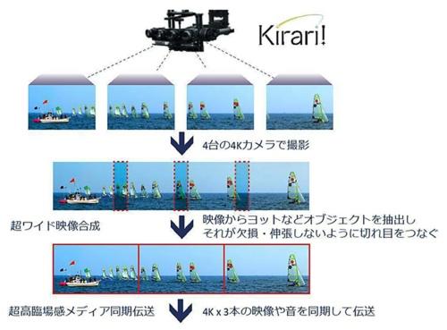 今回プロジェクトに導入するNTTの超ワイド映像合成技術「Kirari!」の技術説明図。単一のカメラでは撮影できないワイド映像を生成するために、複数台の4Kカメラを搭載したボートやドローンを使って競技を撮影。4K映像を3つ並べた横方向12K解像度の超ワイド映像としてリアルタイムに合成する(資料:NTT)