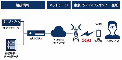 競泳を対象とする5Gプロジェクトのシステム構成図(資料:NTTドコモ)