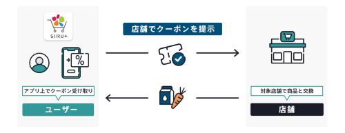 消費者はSIRU+アプリ上で、店頭で商品と交換できる電子クーポンを受け取れる