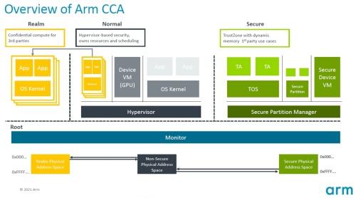 CCA(Confidential Compute Architecture)を実装したSoCの構成