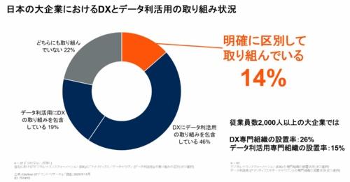 日本の大企業におけるDXとデータ利活用の取り組み状況