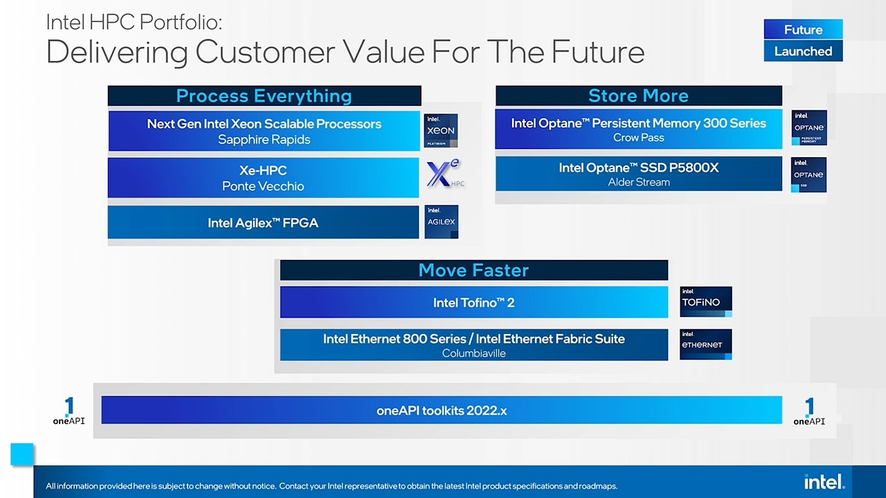 HPC(High Performance Computing)向けの主要製品(開発中を含む)