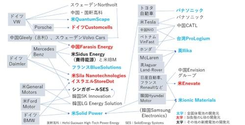 図1 自動車メーカーが電池の安定供給元の他に次世代電池のベンチャーに出資