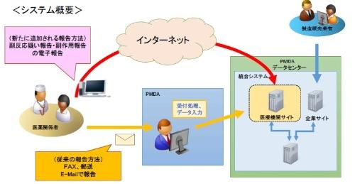 報告システムの概要