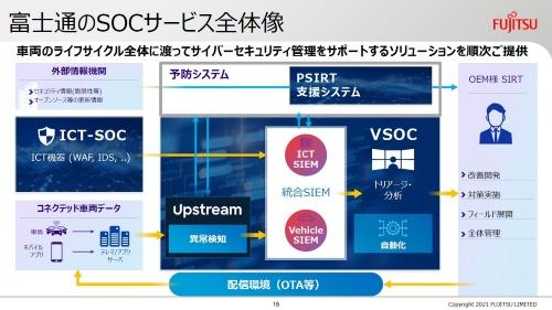 富士通/アップストリームが採用する集中型のV-SOC