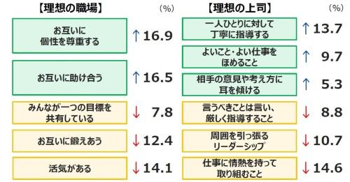 Z世代の特徴。2011年の調査と2021年の調査を比較したデータ