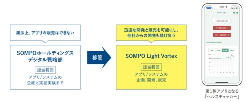 SOMPOホールディングスが設立するデジタル新会社「SOMPO Light Vortex」の狙い