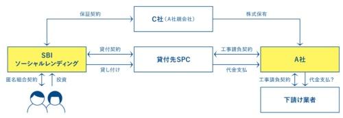 SBIソーシャルレンディングにおけるA社への主な融資スキーム