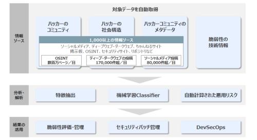 CyRatingはダークウェブ上の情報を基に脆弱性の危険度を数値化する