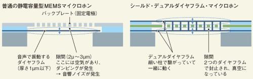 図1 一般的な静電容量型MEMSマイクロホンとシールドデュアルダイヤフラムマイクロホンの構造の比較