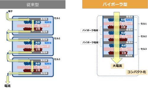 図2 ニッケル水素電池の構造の違い