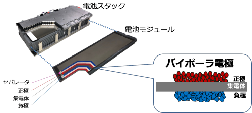 図3 アクアに搭載するバイポーラ型ニッケル水素電池