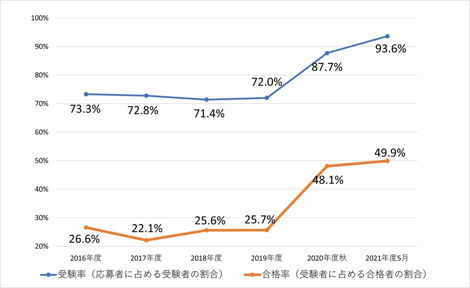 基本情報技術者試験における受験率と合格率の推移