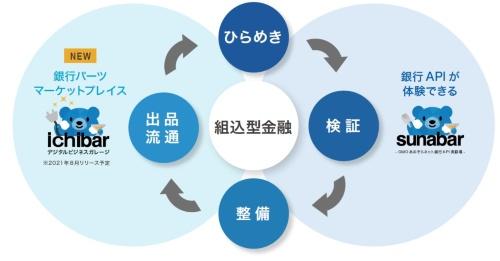 銀行機能のソフトウエア部品の流通戦略
