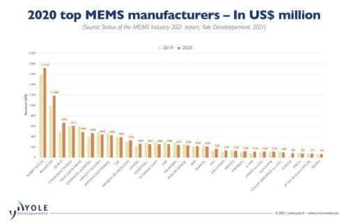 図1 2020年MEMS売上高ランキング