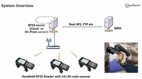 RFIDによる貨物管理