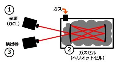 図3 IRLAMを使った分析装置の構成