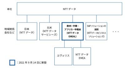 NTTデータのグローバルにおける統括体制