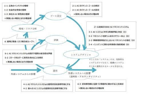 マネジメント体制整備とリスク管理のための行動目標の全体像