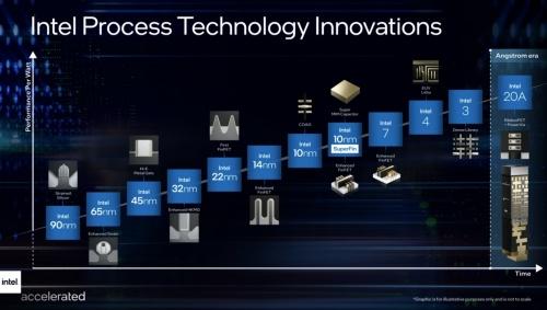Intelのプロセスロードマップ