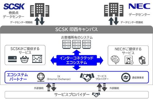 今回の協業によるデータセンターサービス提供のイメージ
