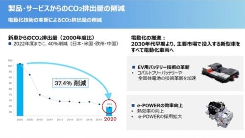 新車からのCO2排出量削減