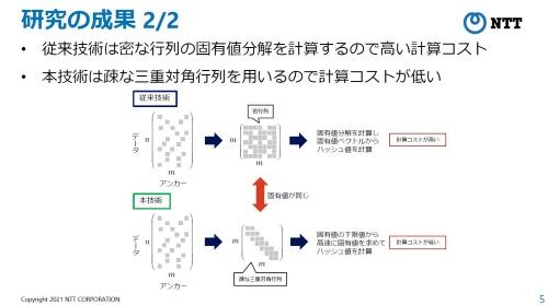 固有値分解の計算時間短縮に向け、三重対角行列を活用