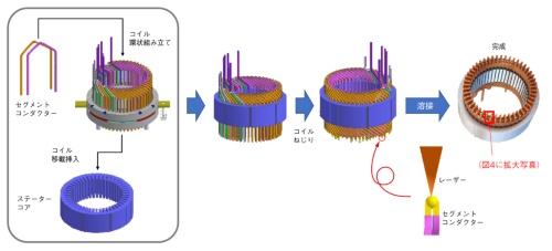 図3 SC方式で巻き線を構成したモーター