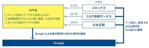 Googleによるpring買収の概要