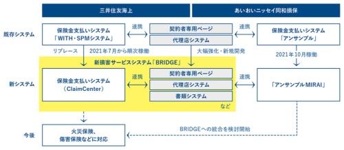 三井住友海上火災保険とあいおいニッセイ同和損害保険のシステム共同化の概要