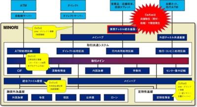 みずほフィナンシャルグループにおけるシステム構成の全体像