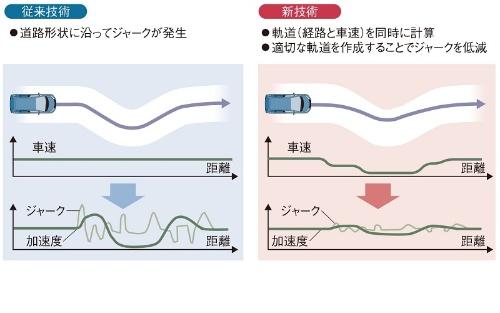 加速度やジャークを低減する軌道作成