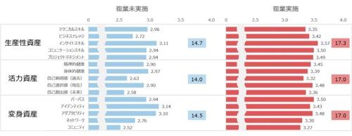 「複業」する人のキャリア資産は1社のみで働く人に比べて、3つの要素のいずれにおいても約1.2倍となった