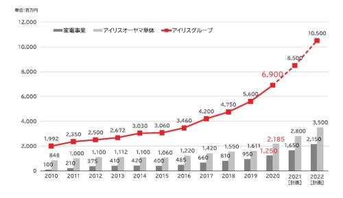 アイリスグループ(海外事業を含む全体)、アイリスオーヤマ(家電、BtoBなど国内事業)、家電事業(国内)の売り上げ推移と予測。2022年度にグループ全体で1兆円突破を目指している。国内家電事業は20年度に1250億円の売上高を22年度に2150億円にまで引き上げる