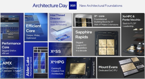 Architecture Day 2021で発表した各種技術