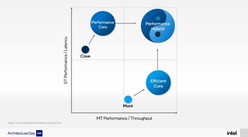 高性能重視型CPUコア(Cove系)と低消費電力重視型CPUコア(Mont系)を組み合わせて、ハイブリッド型のCPUを構成