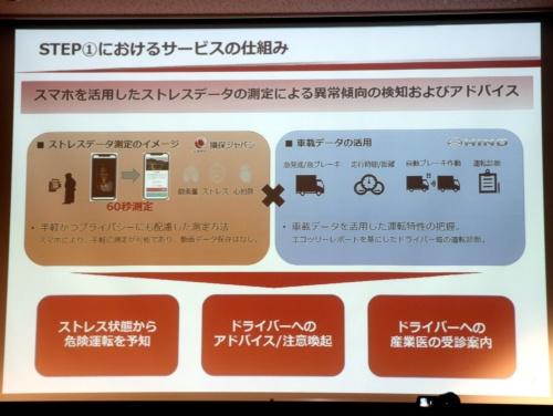 損害保険ジャパンが提案した「ガンバリ運転ゼロプロジェクト」の概要