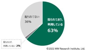 MM総研の調査の結果、端末を活用している児童・生徒は全体の63%だった