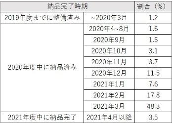 文部科学省が2021年5月に発表した確定値。96.5%の自治体が2021年3月までに端末を利用可能な状態にしたと回答している