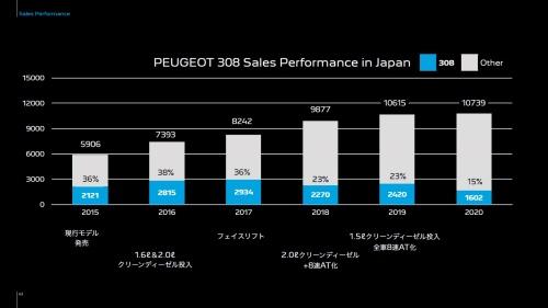 プジョーにおける「308」の国内販売比率