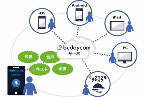 IP無線サービス「Buddycom(バディコム)」のシステム概念図