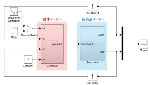 図1 機体メーカーと装備品メーカーの間でシミュレーションモデルをやり取り