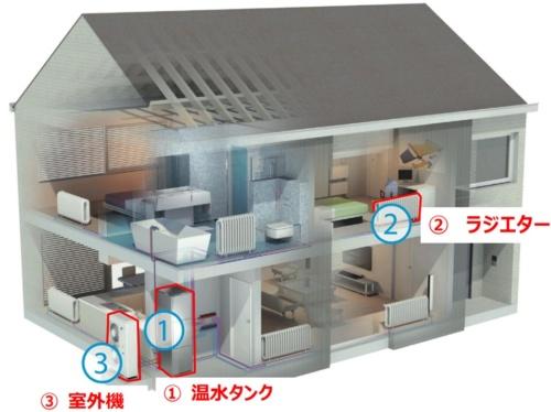 ヒートポンプ式暖房・給湯機「ダイキンアルテルマ」の仕組み