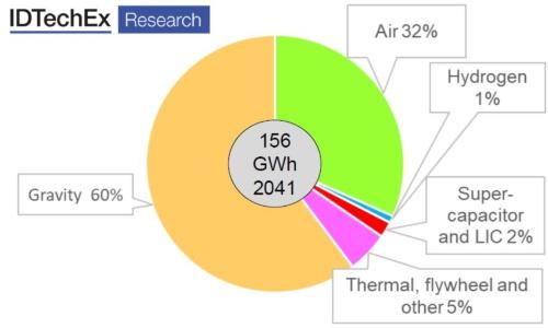 図1 蓄電池と従来型揚水発電以外の2041年時点の各種蓄電システムの導入量の予想